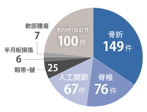 手術実績グラフ